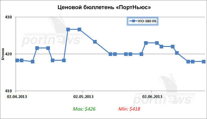 Bunker prices in port Novorossiysk steady in early 26th week (graph)