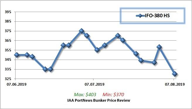 Bunker fuel prices in Port of St  Petersburg decline